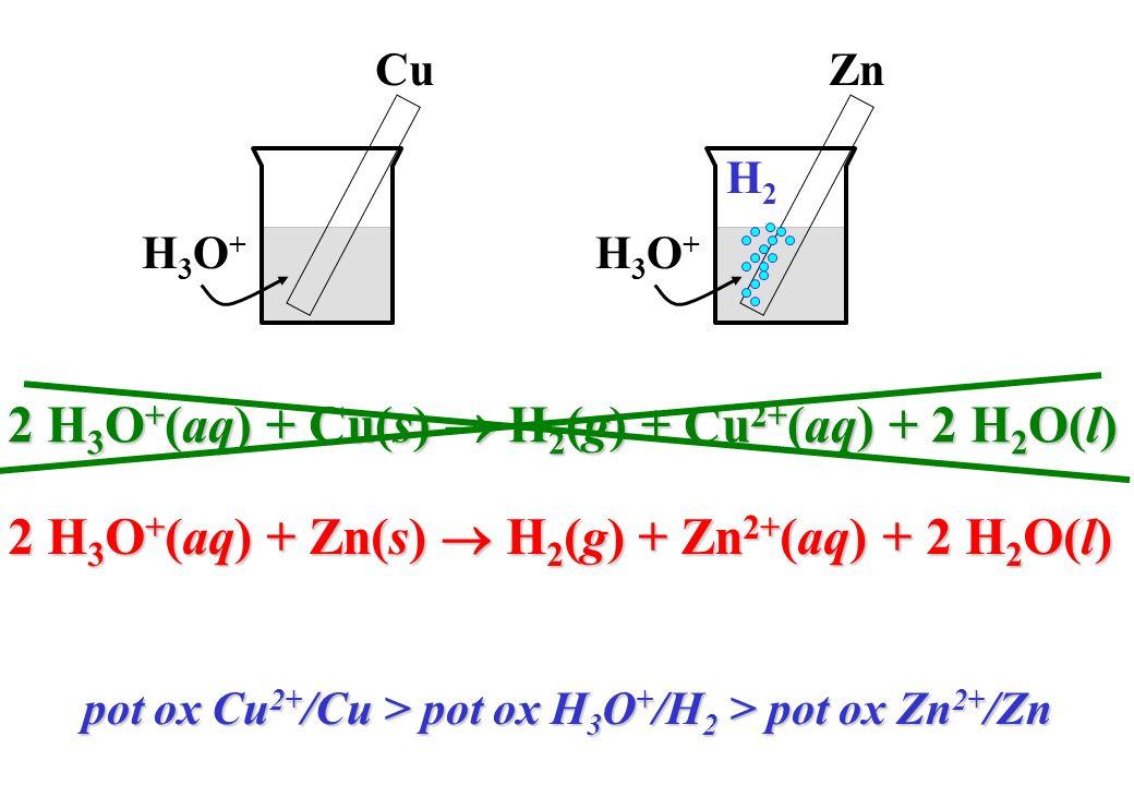 Cu H3O+H3O+ Zn H3O+H3O+ H2H2 2 H 3 O + (aq) + Zn(s) H 2 (g) + Zn 2+ (aq) + 2 H 2 O(l) 2 H 3 O + (aq) + Cu(s) H 2 (g) + Cu 2+ (aq) + 2 H 2 O(l) pot ox
