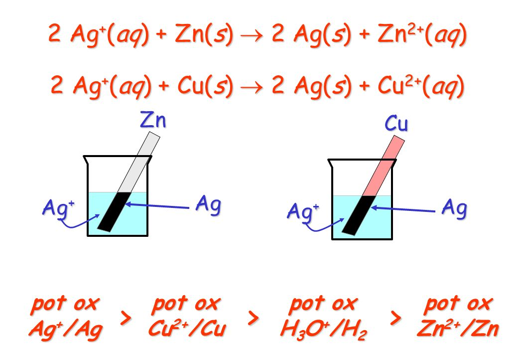 2 Ag + (aq) + Zn(s) 2 Ag(s) + Zn 2+ (aq) Zn Ag + Ag Cu Ag pot ox Cu 2+ /Cu pot ox H 3 O + /H 2 pot ox Zn 2+ /Zn >> pot ox Ag + /Ag > 2 Ag + (aq) + Cu(