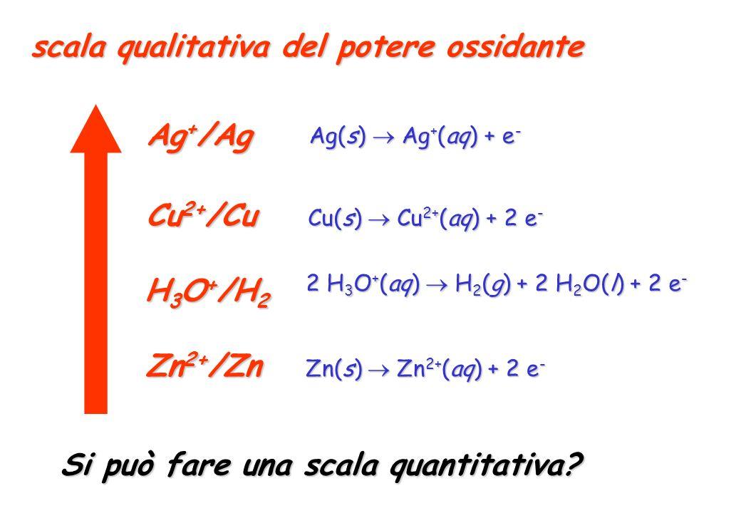 Cu 2+ /Cu H 3 O + /H 2 Zn 2+ /Zn Ag + /Ag scala qualitativa del potere ossidante Zn(s) Zn 2+ (aq) + 2 e - Cu(s) Cu 2+ (aq) + 2 e - 2 H 3 O + (aq) H 2