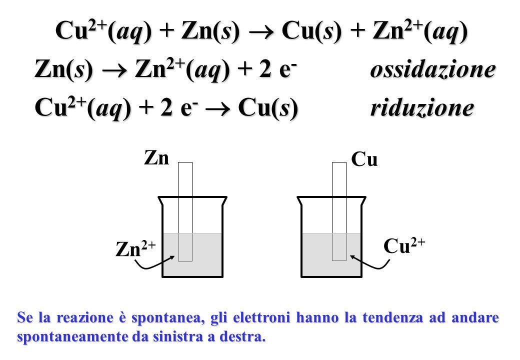 Cu 2+ (aq) + Zn(s) Cu(s) + Zn 2+ (aq) Cu 2+ (aq) + 2 e - Cu(s)riduzione Zn(s) Zn 2+ (aq) + 2 e - ossidazione Zn Zn 2+ Cu Cu 2+ Se la reazione è sponta