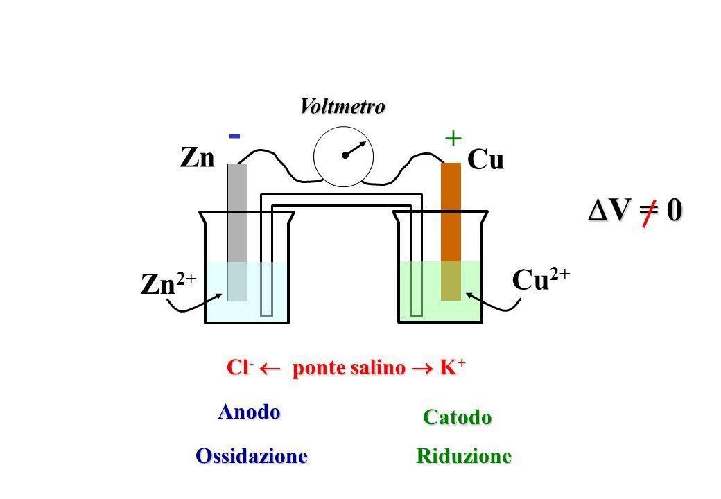 Cl - ponte salino K + Zn Zn 2+ Cu Cu 2+ V = 0 V = 0 Voltmetro + - AnodoCatodo OssidazioneRiduzione