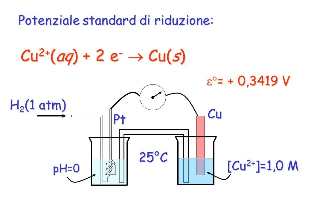 Potenziale standard di riduzione: Cu 2+ (aq) + 2 e - Cu(s) Pt pH=0 H 2 (1 atm) Cu [Cu 2+ ]=1,0 M = + 0,3419 V = + 0,3419 V25°C