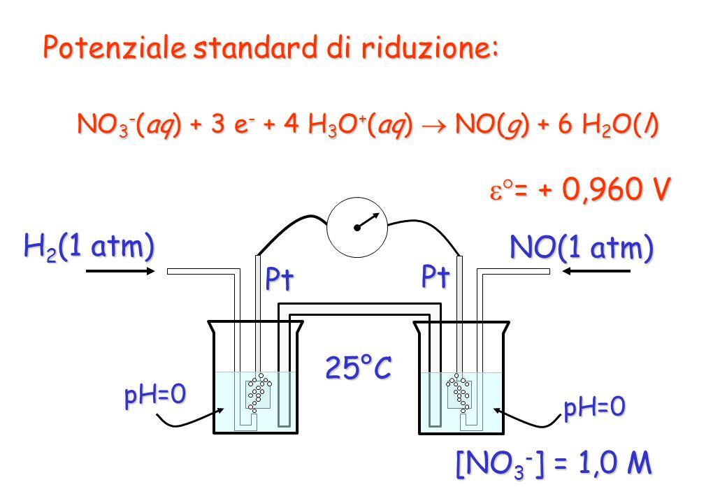 Potenziale standard di riduzione: NO 3 - (aq) + 3 e - + 4 H 3 O + (aq) NO(g) + 6 H 2 O(l) = + 0,960 V = + 0,960 VPt pH=0 H 2 (1 atm) 25°C NO(1 atm) Pt