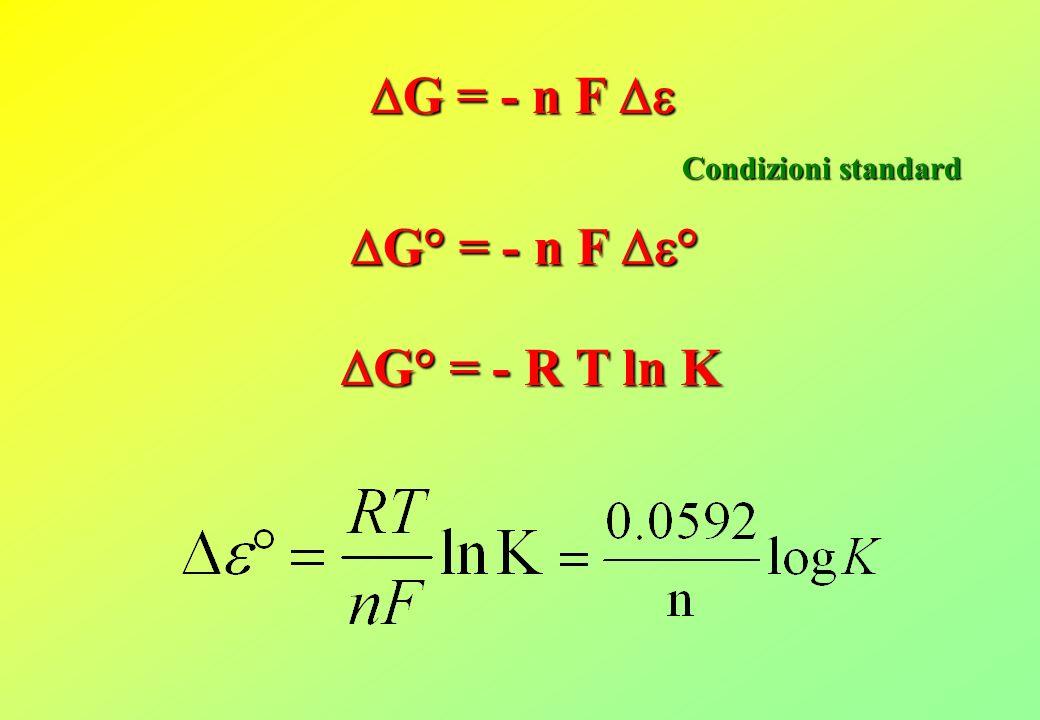 G = - n F G = - n F Condizioni standard G° = - n F ° G° = - n F ° G° = - R T ln K G° = - R T ln K