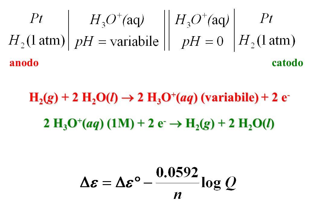 H 2 (g) + 2 H 2 O(l) 2 H 3 O + (aq) (variabile) + 2 e - 2 H 3 O + (aq) (1M) + 2 e - H 2 (g) + 2 H 2 O(l) catodoanodo