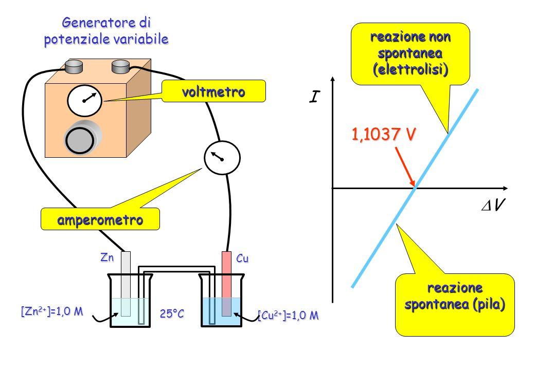 Generatore di potenziale variabile ZnCu [Cu 2+ ]=1,0 M 25°C [Zn 2+ ]=1,0 M voltmetro amperometro V I reazione spontanea (pila) reazione non spontanea