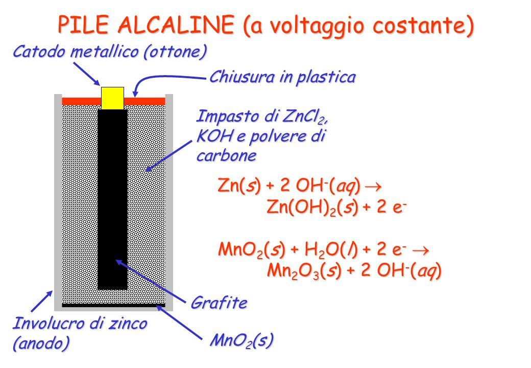 PILE ALCALINE (a voltaggio costante) Involucro di zinco (anodo) Catodo metallico (ottone) Chiusura in plastica Zn(s) + 2 OH - (aq) Zn(s) + 2 OH - (aq)