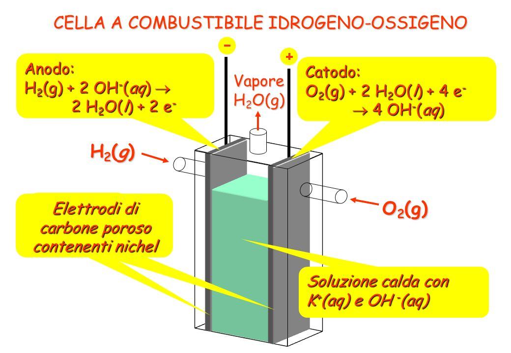 CELLA A COMBUSTIBILE IDROGENO-OSSIGENO H2(g)H2(g)H2(g)H2(g) O 2 (g) Vapore H 2 O(g) Anodo: H 2 (g) + 2 OH - (aq) H 2 (g) + 2 OH - (aq) 2 H 2 O(l) + 2