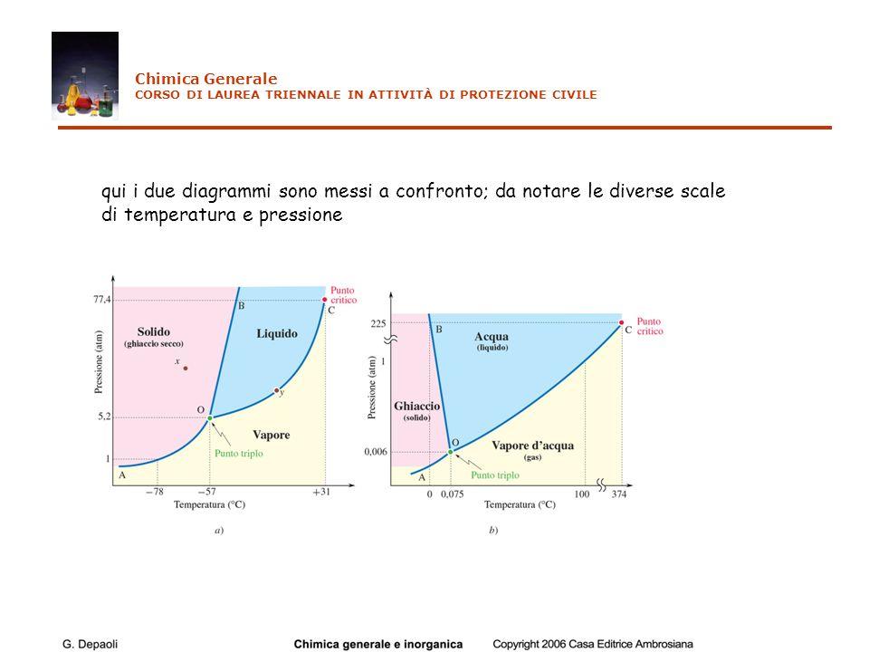 qui i due diagrammi sono messi a confronto; da notare le diverse scale di temperatura e pressione Chimica Generale CORSO DI LAUREA TRIENNALE IN ATTIVI