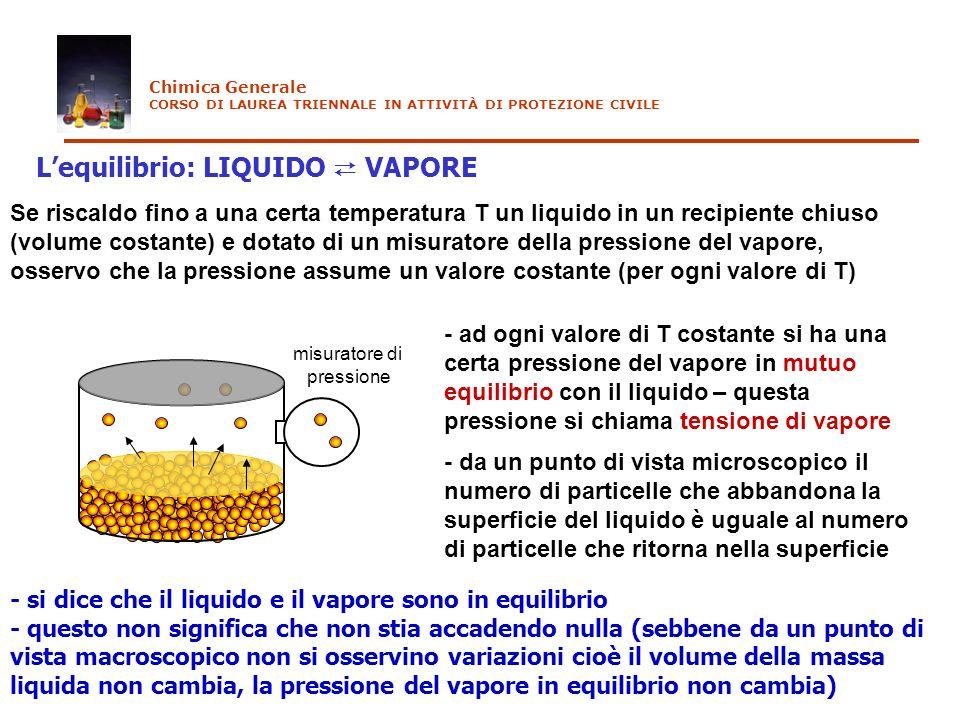 Lequilibrio: LIQUIDO VAPORE misuratore di pressione Se aumento la temperatura ad un valore T 2, osservo dapprima un innalzamento di della tensione di vapore fino a che assume un nuovo valore costante (più alto) - ad ogni valore di T costante si ha una certa pressione del vapore in mutuo equilibrio con il liquido - maggiore è T maggiore è la tensione di vapore P T 1, P 1 T 2, P 2 T 1 >T 2 P 1 >P 2 Chimica Generale CORSO DI LAUREA TRIENNALE IN ATTIVITÀ DI PROTEZIONE CIVILE