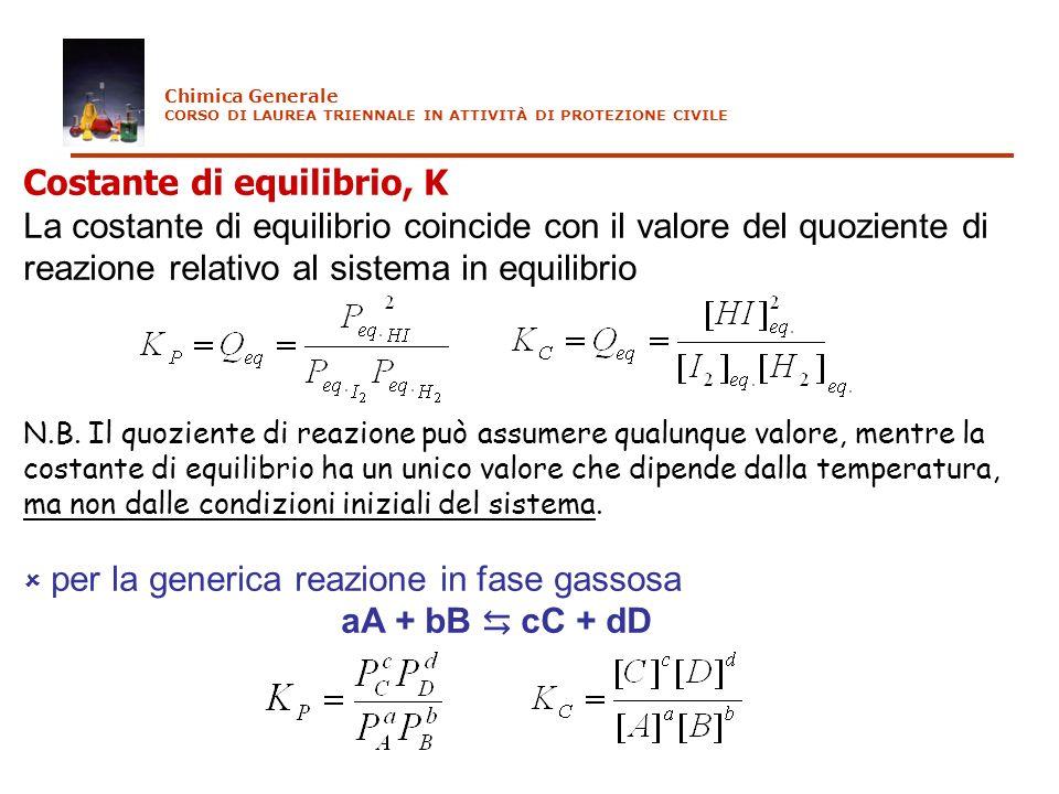 Costante di equilibrio, K La costante di equilibrio coincide con il valore del quoziente di reazione relativo al sistema in equilibrio N.B. Il quozien