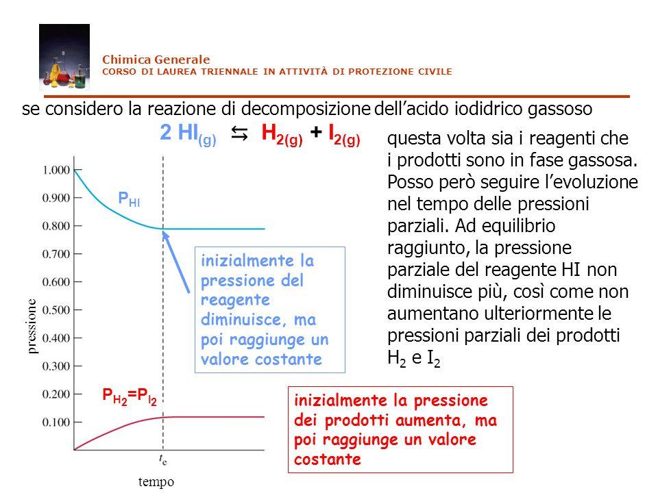se considero la reazione di decomposizione dellacido iodidrico gassoso 2 HI (g) H 2(g) + I 2(g) pressione tempo questa volta sia i reagenti che i prod