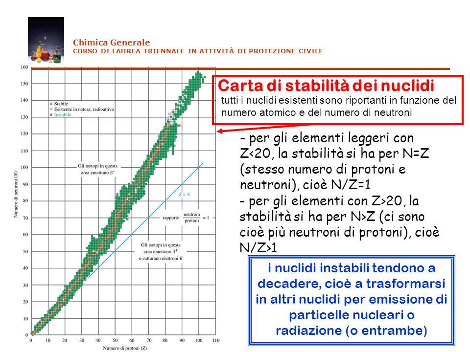 Carta di stabilità dei nuclidi - per gli elementi leggeri con Z<20, la stabilità si ha per N=Z (stesso numero di protoni e neutroni), cioè N/Z=1 - per
