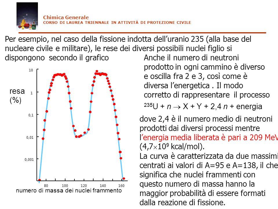 80 100 120 140 160 0,001 0,01 0,1 1 10 resa (% ) numero di massa dei nuclei frammento Per esempio, nel caso della fissione indotta delluranio 235 (all