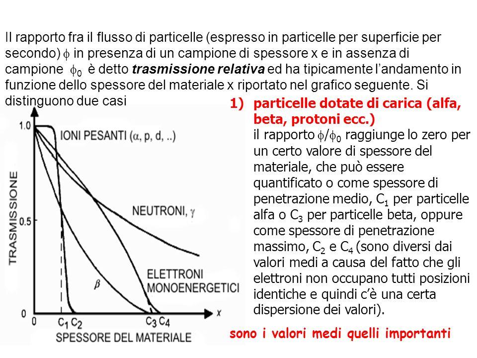 1)particelle dotate di carica (alfa, beta, protoni ecc.) il rapporto / 0 raggiunge lo zero per un certo valore di spessore del materiale, che può esse
