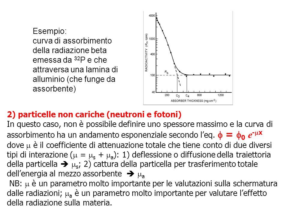 Esempio: curva di assorbimento della radiazione beta emessa da 32 P e che attraversa una lamina di alluminio (che funge da assorbente) 2) particelle n
