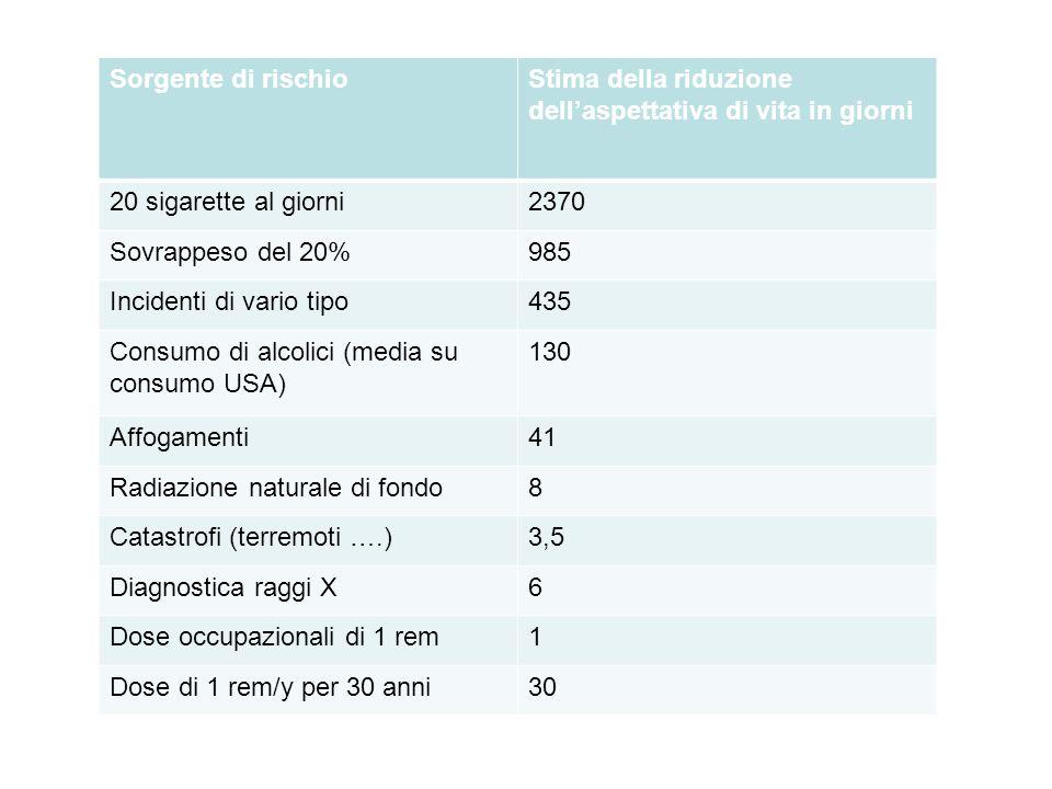 Sorgente di rischioStima della riduzione dellaspettativa di vita in giorni 20 sigarette al giorni2370 Sovrappeso del 20%985 Incidenti di vario tipo435