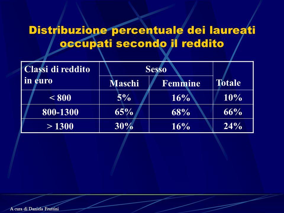 Distribuzione percentuale dei laureati occupati secondo il reddito Classi di reddito in euro Sesso Totale MaschiFemmine < 8005%16%10% 800-130065%68%66% > 130030%16%24% A cura di Daniela Fruttini