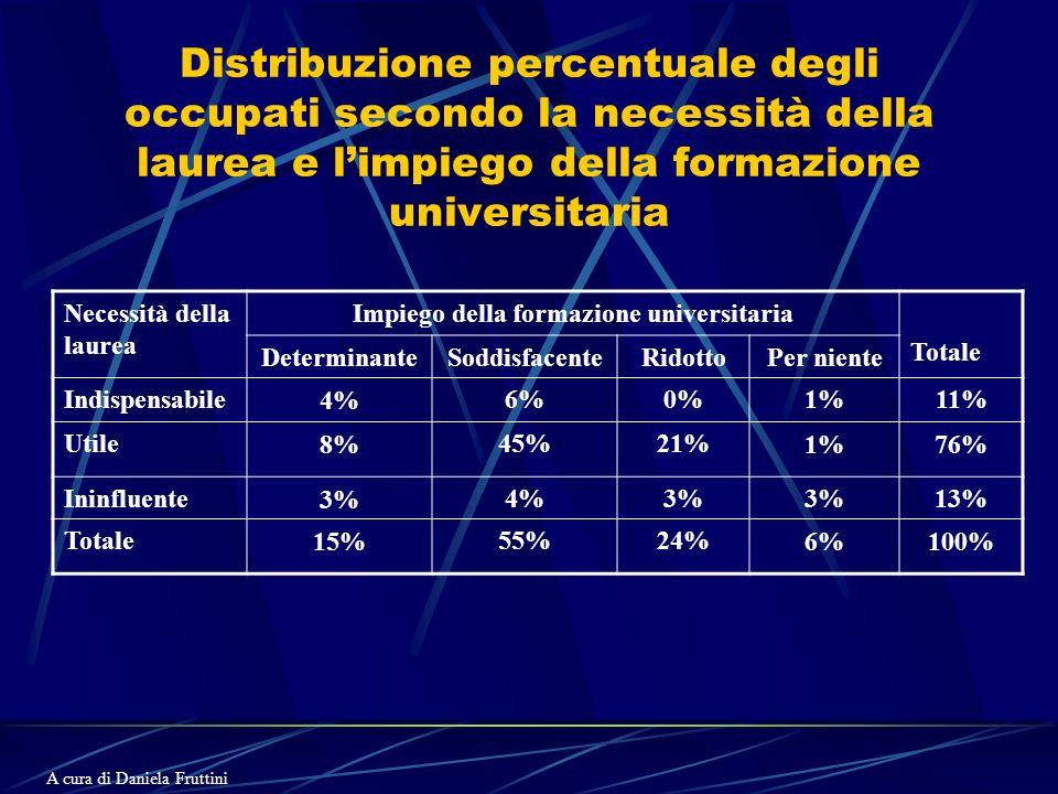 Distribuzione percentuale degli occupati secondo la necessità della laurea e limpiego della formazione universitaria Necessità della laurea Impiego della formazione universitaria Totale DeterminanteSoddisfacenteRidottoPer niente Indispensabile4%6%0%1%11% Utile8%45%21%1%76% Ininfluente3%4%3% 13% Totale15%55%24%6%100% A cura di Daniela Fruttini