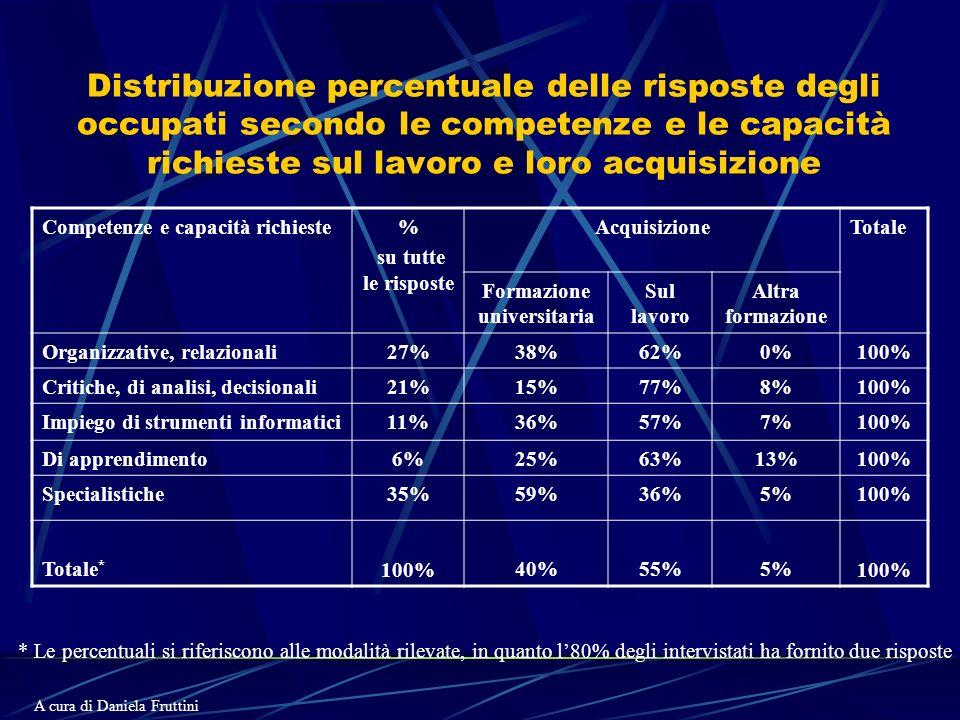 Distribuzione percentuale delle risposte degli occupati secondo le competenze e le capacità richieste sul lavoro e loro acquisizione Competenze e capacità richieste% su tutte le risposte AcquisizioneTotale Formazione universitaria Sul lavoro Altra formazione Organizzative, relazionali27%38%62%0%100% Critiche, di analisi, decisionali21%15%77%8%100% Impiego di strumenti informatici11%36%57%7%100% Di apprendimento6%25%63%13%100% Specialistiche35%59%36%5%100% Totale * 100%40%55%5%100% * Le percentuali si riferiscono alle modalità rilevate, in quanto l80% degli intervistati ha fornito due risposte A cura di Daniela Fruttini
