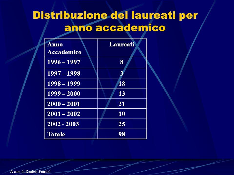 Distribuzione dei laureati per anno accademico Anno Accademico Laureati 1996 – 19978 1997 – 19983 1998 – 199918 1999 – 200013 2000 – 200121 2001 – 200210 2002 - 200325 Totale98 A cura di Daniela Fruttini