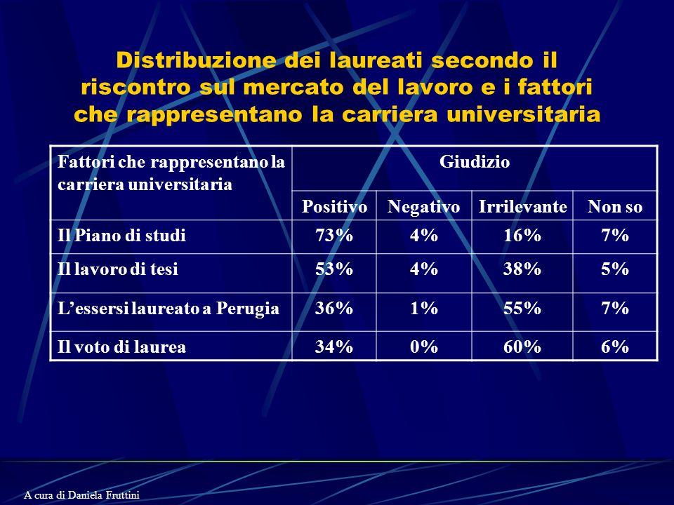 Distribuzione dei laureati secondo il riscontro sul mercato del lavoro e i fattori che rappresentano la carriera universitaria Fattori che rappresentano la carriera universitaria Giudizio PositivoNegativoIrrilevanteNon so Il Piano di studi73%4%16%7% Il lavoro di tesi53%4%38%5% Lessersi laureato a Perugia36%1%55%7% Il voto di laurea34%0%60%6% A cura di Daniela Fruttini