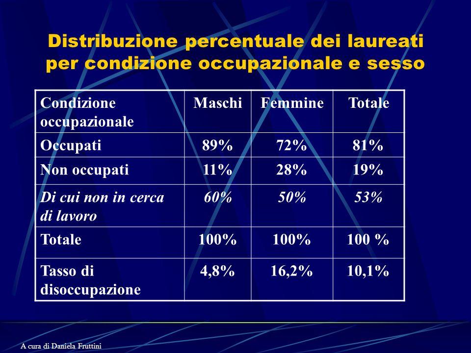 Distribuzione percentuale dei laureati per condizione occupazionale e sesso Condizione occupazionale MaschiFemmineTotale Occupati89%72%81% Non occupati11%28%19% Di cui non in cerca di lavoro 60%50%53% Totale100% Tasso di disoccupazione 4,8%16,2%10,1% A cura di Daniela Fruttini