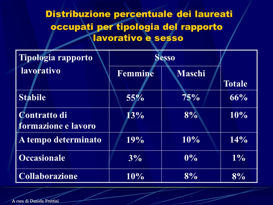 Distribuzione percentuale dei laureati occupati per tipologia del rapporto lavorativo e sesso Tipologia rapporto lavorativo Sesso Totale FemmineMaschi Stabile55%75%66% Contratto di formazione e lavoro 13%8%10% A tempo determinato19%10%14% Occasionale3%0%1% Collaborazione10%8% A cura di Daniela Fruttini