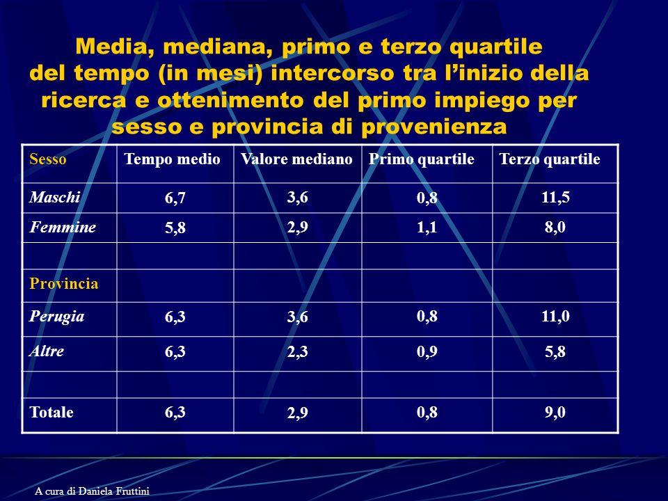 Media, mediana, primo e terzo quartile del tempo (in mesi) intercorso tra linizio della ricerca e ottenimento del primo impiego per sesso e provincia di provenienza SessoTempo medioValore medianoPrimo quartileTerzo quartile Maschi6,73,60,811,5 Femmine5,82,91,18,0 Provincia Perugia6,33,60,811,0 Altre6,32,30,95,8 Totale6,32,90,89,0 A cura di Daniela Fruttini