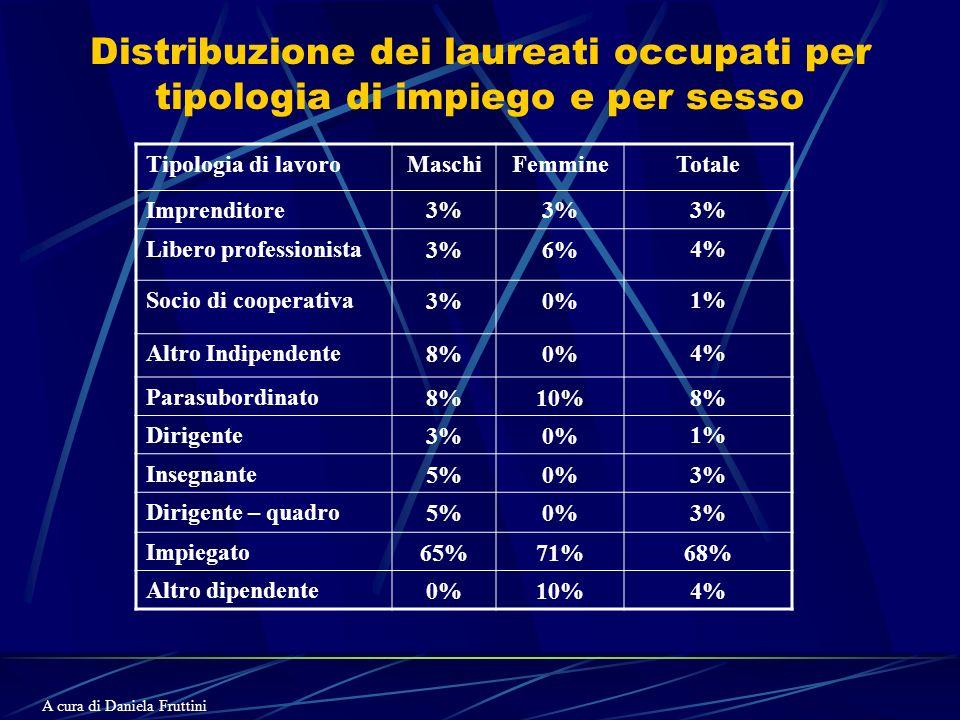Distribuzione dei laureati occupati per tipologia di impiego e per sesso Tipologia di lavoroMaschiFemmineTotale Imprenditore3% Libero professionista3%6%4% Socio di cooperativa3%0%1% Altro Indipendente8%0%4% Parasubordinato8%10%8% Dirigente3%0%1% Insegnante5%0%3% Dirigente – quadro5%0%3% Impiegato65%71%68% Altro dipendente0%10%4% A cura di Daniela Fruttini
