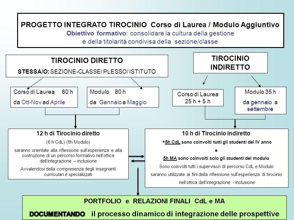 PROGETTO INTEGRATO TIROCINIO Corso di Laurea / Modulo Aggiuntivo Obiettivo formativo: consolidare la cultura della gestione e della titolarità condivi