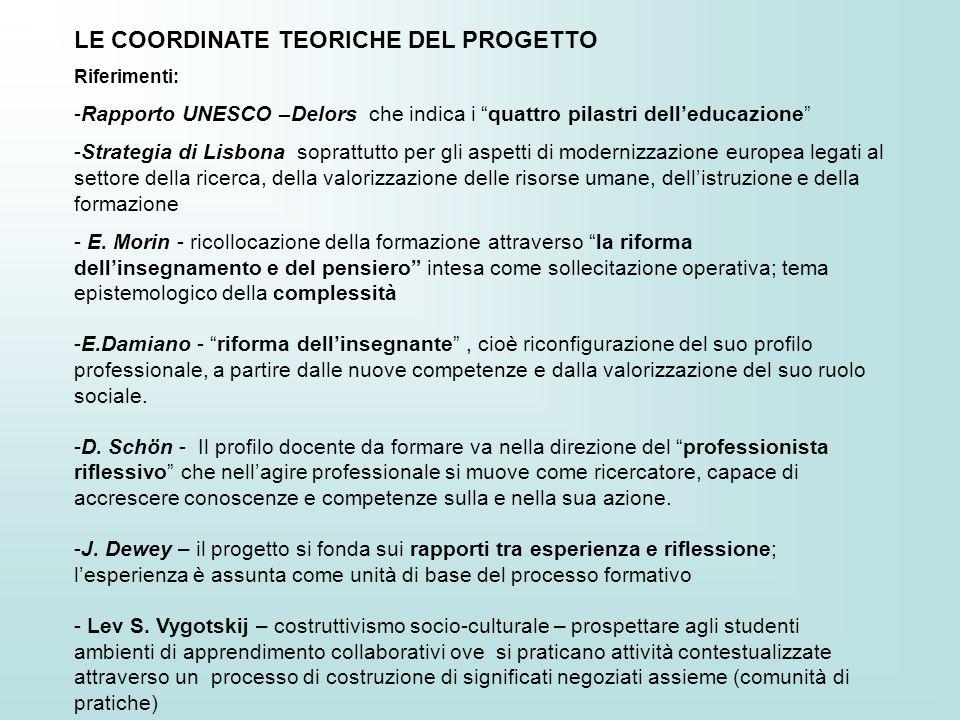 LE COORDINATE TEORICHE DEL PROGETTO Riferimenti: -Rapporto UNESCO –Delors che indica i quattro pilastri delleducazione -Strategia di Lisbona soprattut