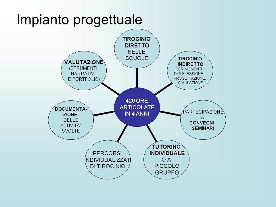 Impianto progettuale 420 ORE ARTICOLATE IN 4 ANNI TIROCINIO DIRETTO NELLE SCUOLE TIROCINIO INDIRETTO PER MOMENTI DI RIFLESSIONE, PROGETTAZIONE, SIMULA