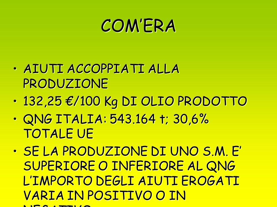 COMERA AIUTI ACCOPPIATI ALLA PRODUZIONEAIUTI ACCOPPIATI ALLA PRODUZIONE 132,25 /100 Kg DI OLIO PRODOTTO132,25 /100 Kg DI OLIO PRODOTTO QNG ITALIA: 543.164 t; 30,6% TOTALE UEQNG ITALIA: 543.164 t; 30,6% TOTALE UE SE LA PRODUZIONE DI UNO S.M.