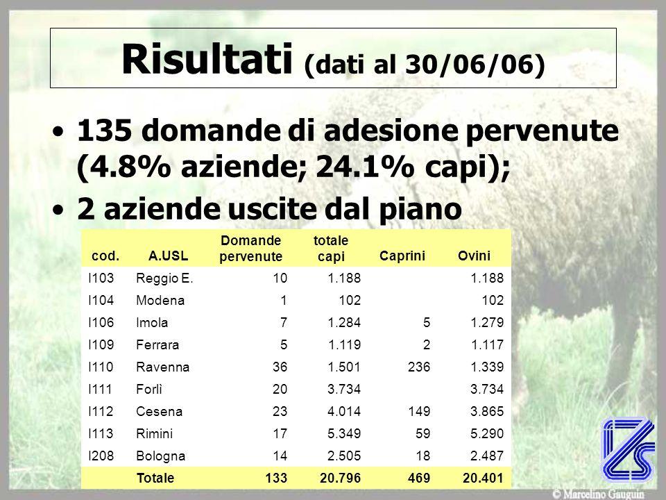Risultati (dati al 30/06/06) 135 domande di adesione pervenute (4.8% aziende; 24.1% capi); 2 aziende uscite dal piano cod.A.USL Domande pervenute tota