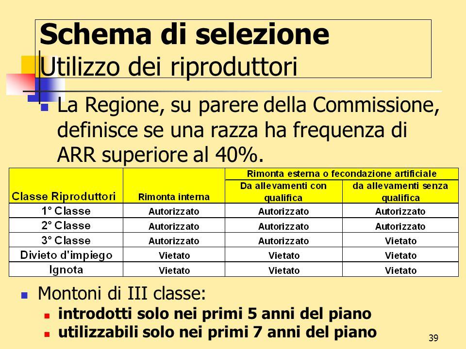 39 Schema di selezione Utilizzo dei riproduttori La Regione, su parere della Commissione, definisce se una razza ha frequenza di ARR superiore al 40%.