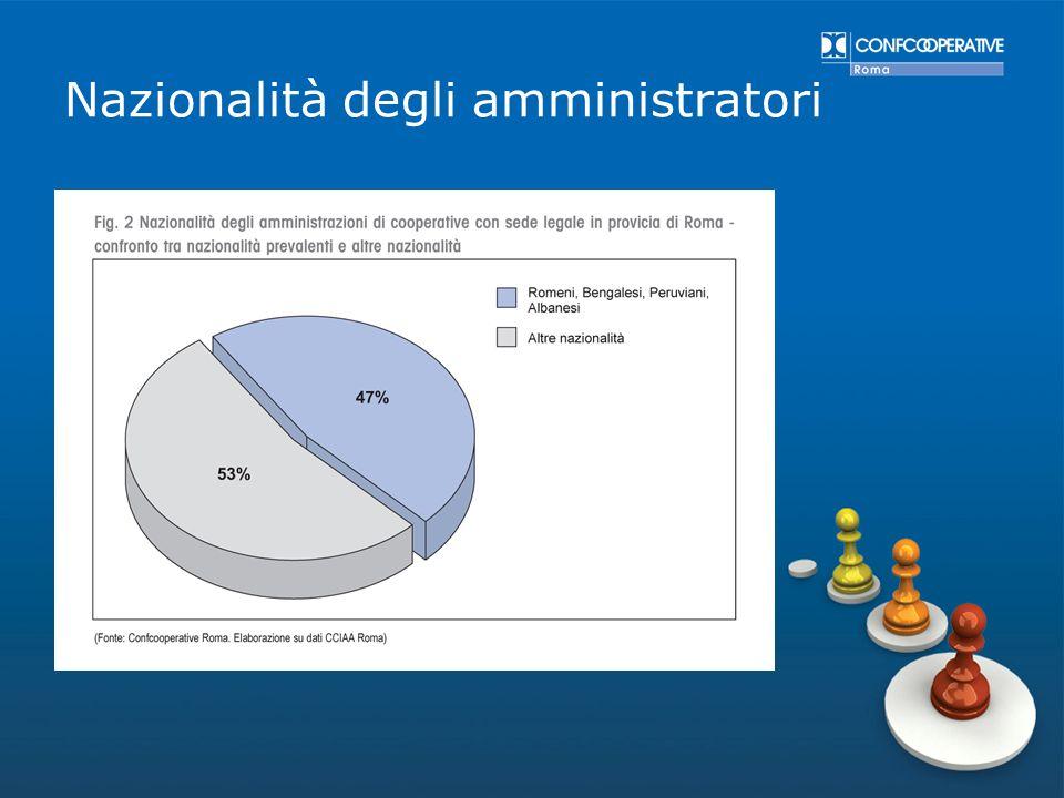 Nazionalità degli amministratori