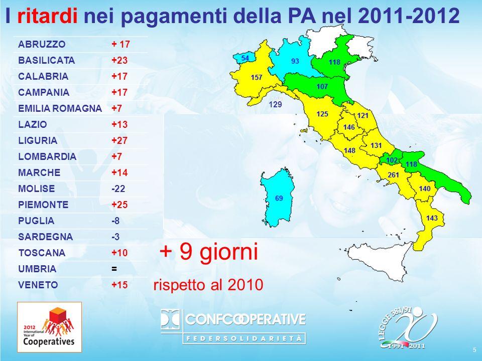 5 I ritardi nei pagamenti della PA nel 2011-2012 129 ABRUZZO+ 17 BASILICATA+23 CALABRIA+17 CAMPANIA+17 EMILIA ROMAGNA+7 LAZIO+13 LIGURIA+27 LOMBARDIA+7 MARCHE+14 MOLISE-22 PIEMONTE+25 PUGLIA-8 SARDEGNA-3 TOSCANA+10 UMBRIA= VENETO+15 + 9 giorni rispetto al 2010