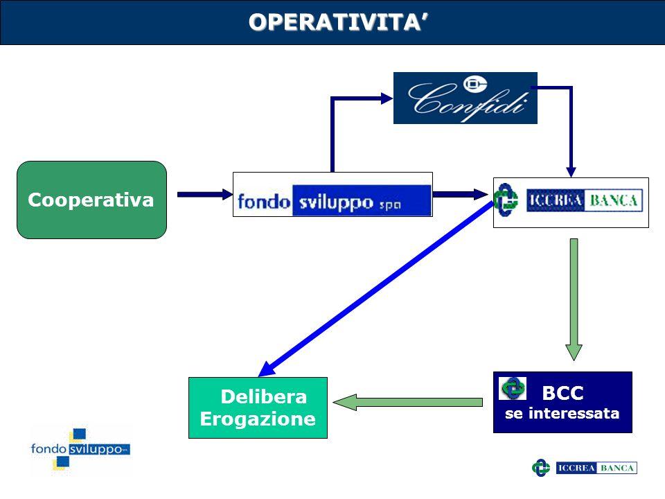 11 OPERATIVITA Cooperativa BCC se interessata Delibera Erogazione