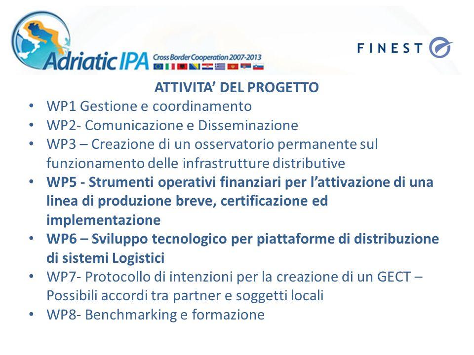 ATTIVITA DEL PROGETTO WP1 Gestione e coordinamento WP2- Comunicazione e Disseminazione WP3 – Creazione di un osservatorio permanente sul funzionamento delle infrastrutture distributive WP5 - Strumenti operativi finanziari per lattivazione di una linea di produzione breve, certificazione ed implementazione WP6 – Sviluppo tecnologico per piattaforme di distribuzione di sistemi Logistici WP7- Protocollo di intenzioni per la creazione di un GECT – Possibili accordi tra partner e soggetti locali WP8- Benchmarking e formazione