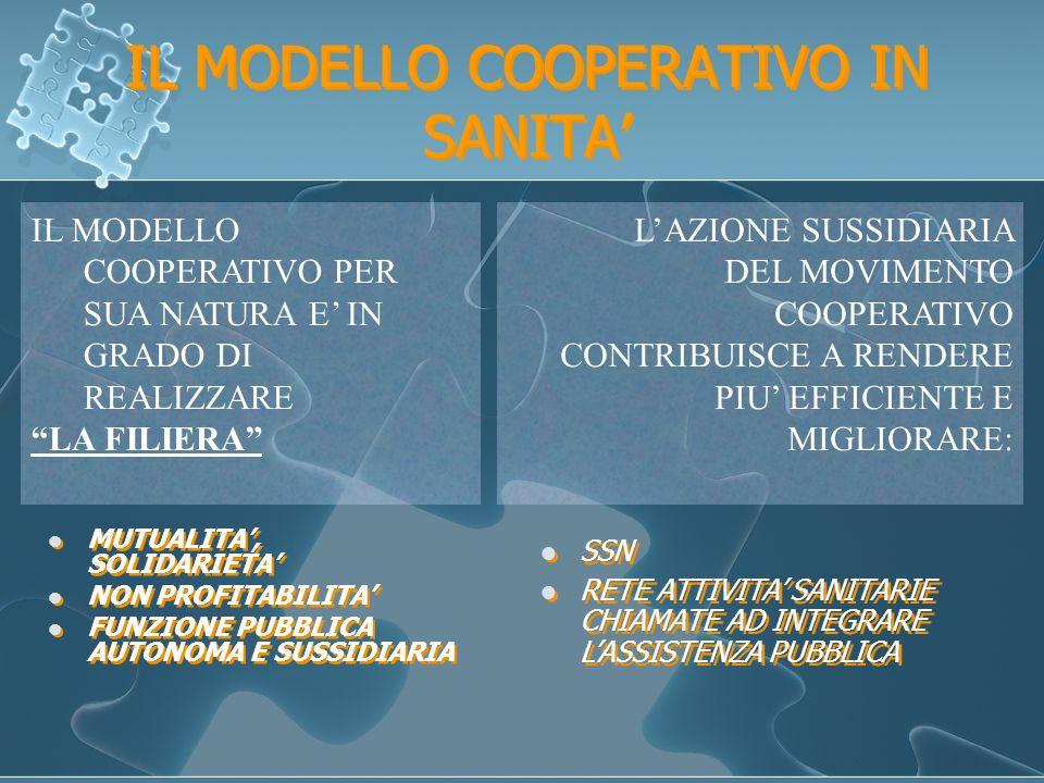 IL MODELLO COOPERATIVO IN SANITA MUTUALITA, SOLIDARIETA NON PROFITABILITA FUNZIONE PUBBLICA AUTONOMA E SUSSIDIARIA IL MODELLO COOPERATIVO PER SUA NATURA E IN GRADO DI REALIZZARE LA FILIERA LAZIONE SUSSIDIARIA DEL MOVIMENTO COOPERATIVO CONTRIBUISCE A RENDERE PIU EFFICIENTE E MIGLIORARE: SSN RETE ATTIVITA SANITARIE CHIAMATE AD INTEGRARE LASSISTENZA PUBBLICA SSN RETE ATTIVITA SANITARIE CHIAMATE AD INTEGRARE LASSISTENZA PUBBLICA