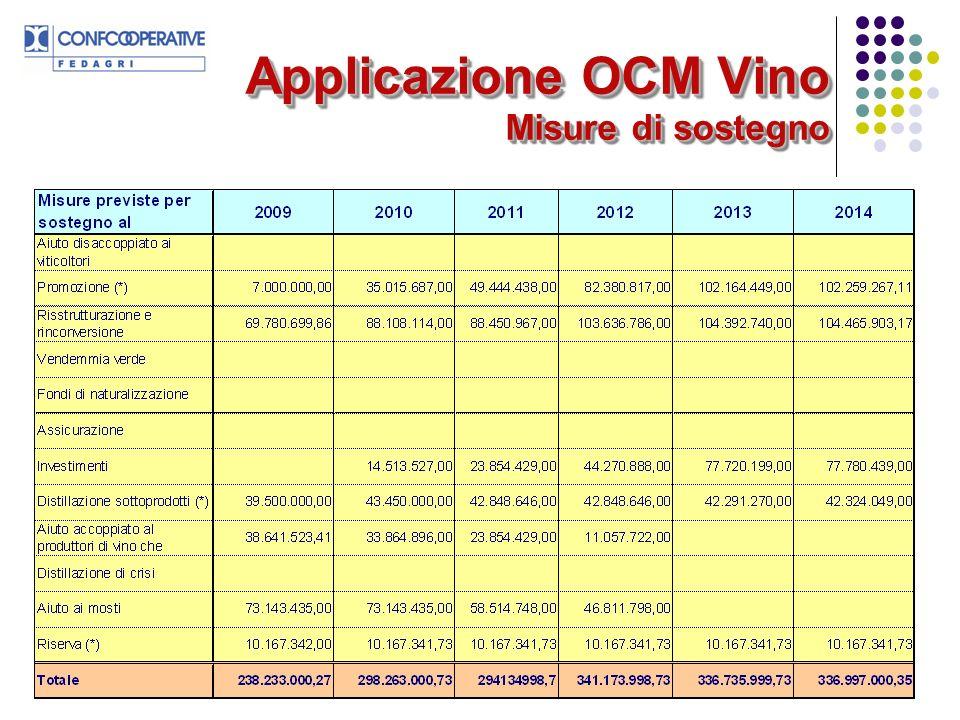 Applicazione OCM Vino Misure di sostegno