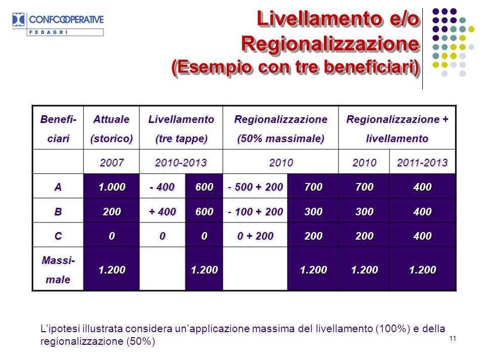 11 Livellamento e/o Regionalizzazione (Esempio con tre beneficiari) Benefi- ciari Attuale (storico) Livellamento (tre tappe) Regionalizzazione (50% massimale) Regionalizzazione + livellamento 20072010-2013201020102011-2013 A1.000 - 400 600 - 500 + 200 700700400 B200 + 400 600 - 100 + 200 300300400 C000 0 + 200 200200400 Massi- male 1.2001.2001.2001.2001.200 Lipotesi illustrata considera unapplicazione massima del livellamento (100%) e della regionalizzazione (50%)