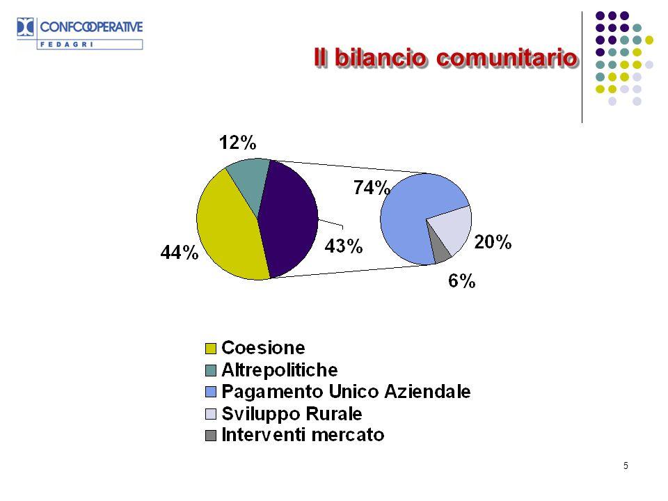 6 Più disaccoppiamento Semplificazione e riequilibrio finanziario Più risorse allo Sviluppo Rurale Linee di indirizzo