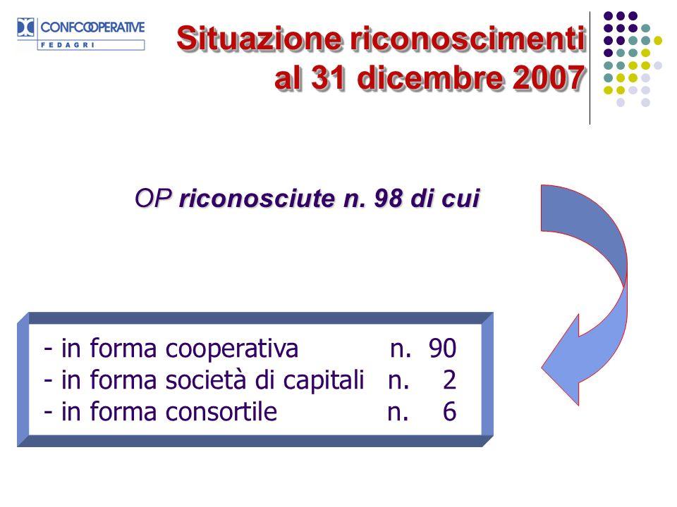 Situazione riconoscimenti al 31 dicembre 2007 OP riconosciute n. 98 di cui - in forma cooperativan. 90 - in forma società di capitali n. 2 - in forma
