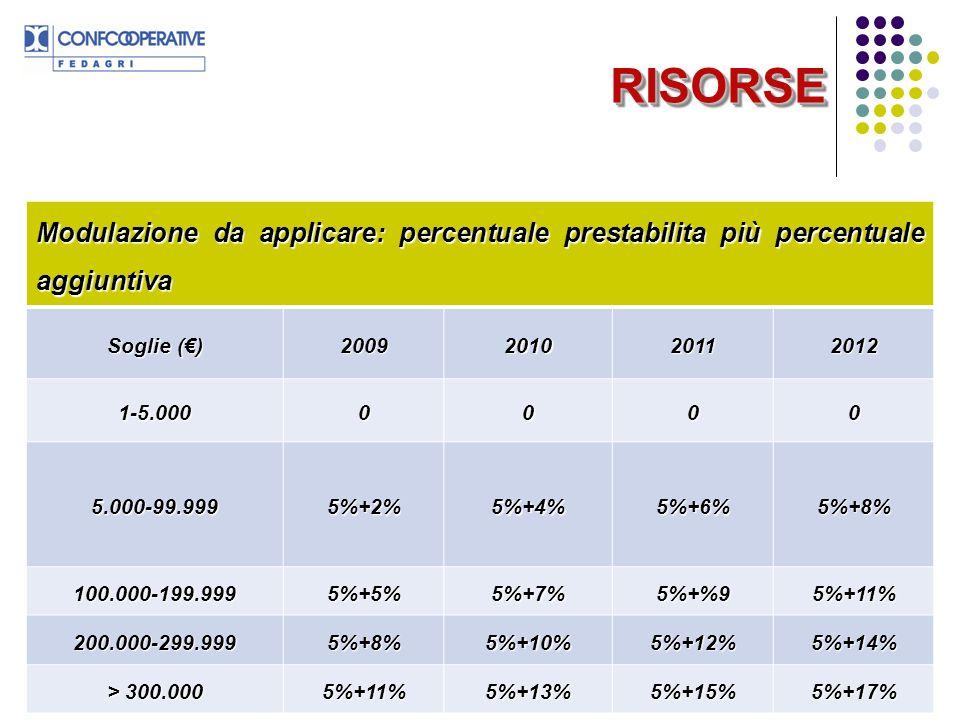 25 RISORSERISORSE Modulazione da applicare: percentuale prestabilita più percentuale aggiuntiva Soglie () 2009201020112012 1-5.0000000 5.000-99.9995%+2%5%+4%5%+6%5%+8% 100.000-199.9995%+5%5%+7%5%+%95%+11% 200.000-299.9995%+8%5%+10%5%+12%5%+14% > 300.000 5%+11%5%+13%5%+15%5%+17%