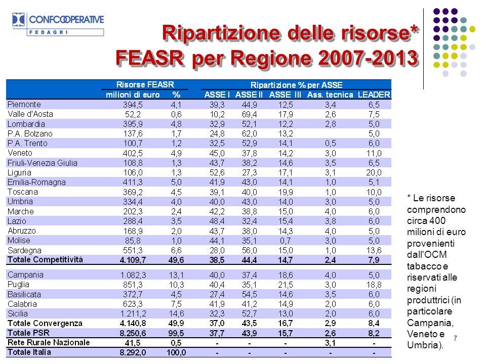 7 Ripartizione delle risorse* FEASR per Regione 2007-2013 * Le risorse comprendono circa 400 milioni di euro provenienti dall OCM tabacco e riservati alle regioni produttrici (in particolare Campania, Veneto e Umbria).