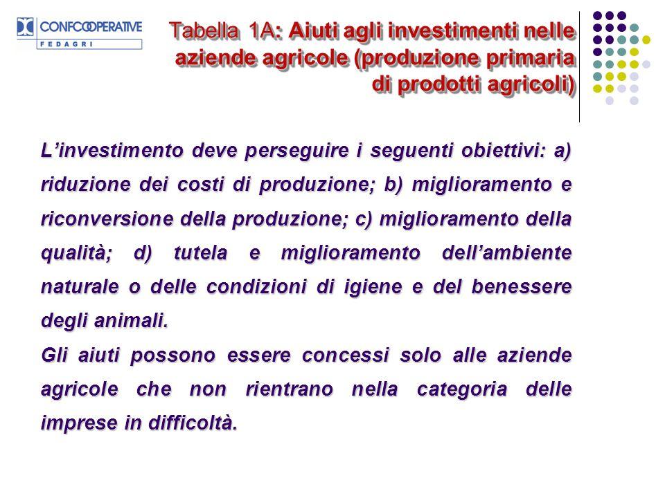 Tabella 1A: Aiuti agli investimenti nelle aziende agricole (produzione primaria di prodotti agricoli) Linvestimento deve perseguire i seguenti obietti