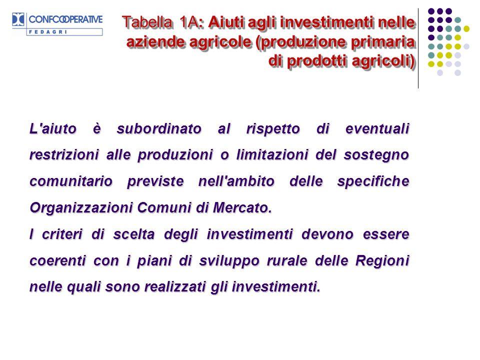 Tabella 1A: Aiuti agli investimenti nelle aziende agricole (produzione primaria di prodotti agricoli) L'aiuto è subordinato al rispetto di eventuali r