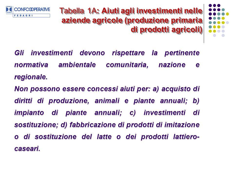 Tabella 1A: Aiuti agli investimenti nelle aziende agricole (produzione primaria di prodotti agricoli) Gli investimenti devono rispettare la pertinente